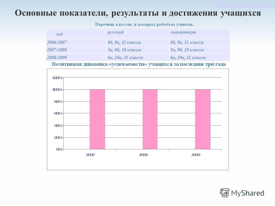 Основные показатели, результаты и достижения учащихся год русскийлитература 2006-20078б, 9а, 11 классы 2007-20085а, 9б, 10 классы 2008-20096а, 10а, 11 классы Вернуться в оглавление