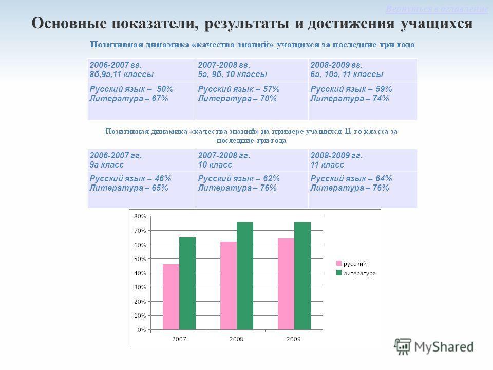 Основные показатели, результаты и достижения учащихся 2006-2007 гг. 8б,9а,11 классы 2007-2008 гг. 5а, 9б, 10 классы 2008-2009 гг. 6а, 10а, 11 классы Русский язык – 50% Литература – 67% Русский язык – 57% Литература – 70% Русский язык – 59% Литература