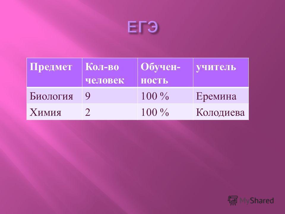 Предмет Кол - во человек Обучен - ность учитель Биология 9100 % Еремина Химия 2100 % Колодиева