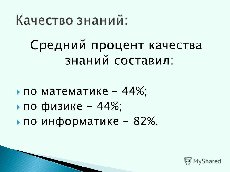 Средний процент качества знаний составил: по математике - 44%; по физике - 44%; по информатике - 82%.
