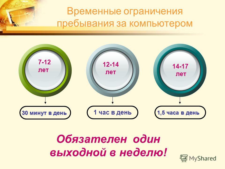 Временные ограничения пребывания за компьютером Обязателен один выходной в неделю! 30 минут в день 1,5 часа в день 1,5 часа в день 7-12 лет 14-17 лет 12-14 лет 1 час в день