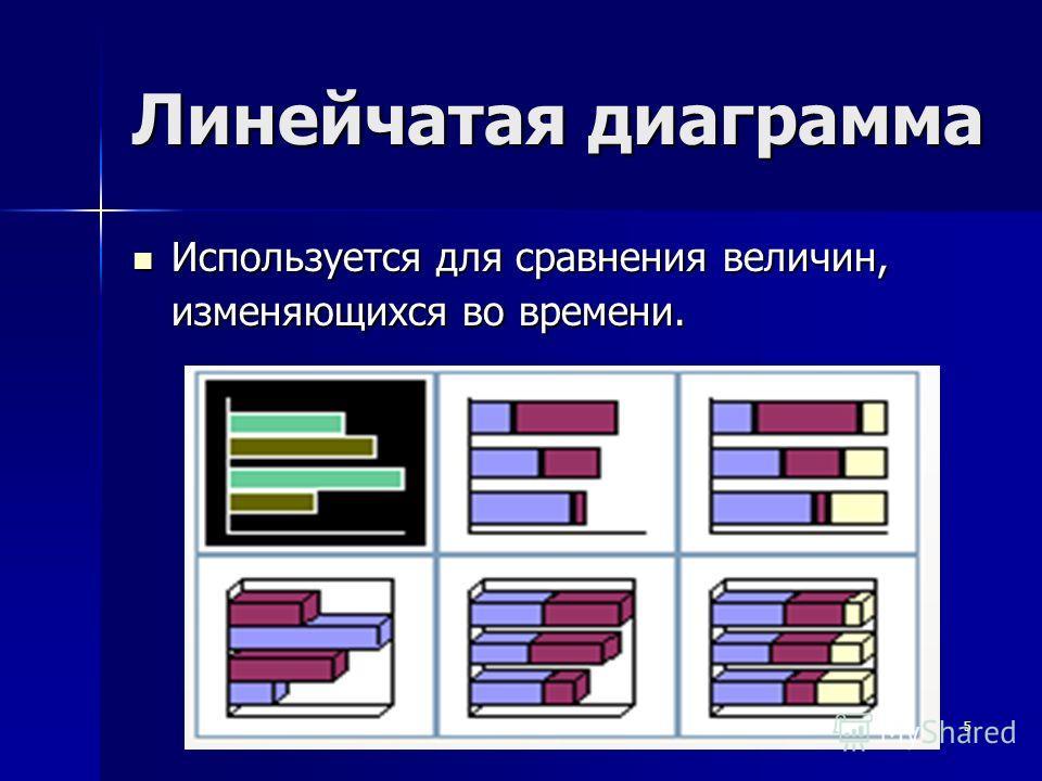 5 Линейчатая диаграмма Используется для сравнения величин, изменяющихся во времени. Используется для сравнения величин, изменяющихся во времени.