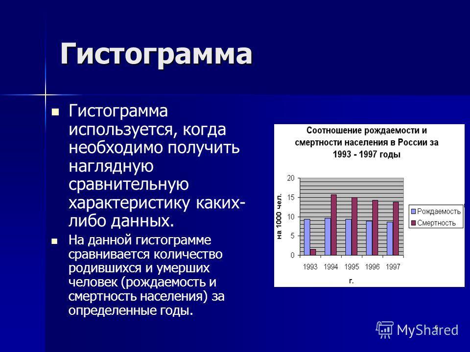 6 Гистограмма Гистограмма используется, когда необходимо получить наглядную сравнительную характеристику каких- либо данных. На данной гистограмме сравнивается количество родившихся и умерших человек (рождаемость и смертность населения) за определенн