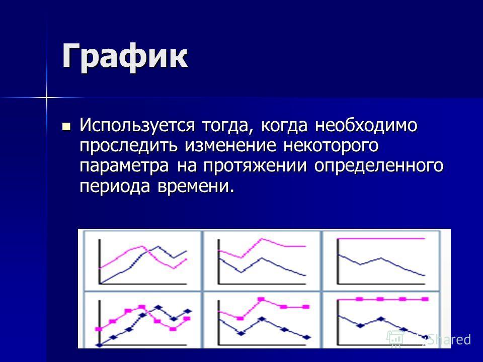7 График Используется тогда, когда необходимо проследить изменение некоторого параметра на протяжении определенного периода времени. Используется тогда, когда необходимо проследить изменение некоторого параметра на протяжении определенного периода вр