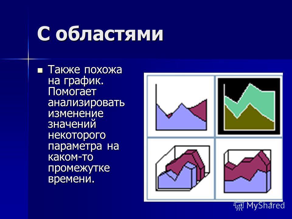 9 С областями Также похожа на график. Помогает анализировать изменение значений некоторого параметра на каком-то промежутке времени. Также похожа на график. Помогает анализировать изменение значений некоторого параметра на каком-то промежутке времени