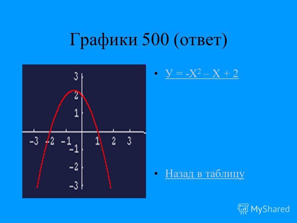 Графики 500 (ответ) У = -Х 2 – Х + 2У = -Х 2 – Х + 2 Назад в таблицу