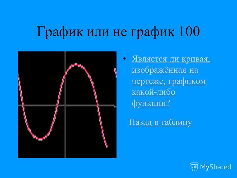 График или не график 100 Является ли кривая, изображённая на чертеже, графиком какой-либо функции?Является ли кривая, изображённая на чертеже, графиком какой-либо функции? Назад в таблицу