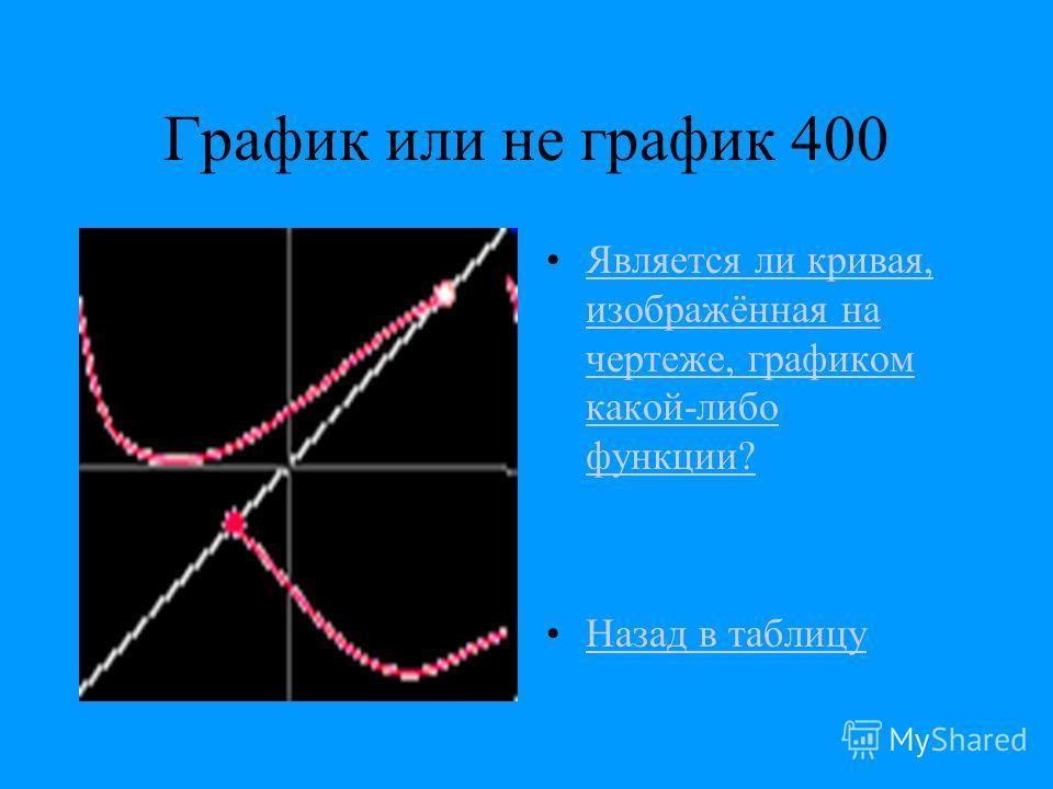 График или не график 400 Является ли кривая, изображённая на чертеже, графиком какой-либо функции?Является ли кривая, изображённая на чертеже, графиком какой-либо функции? Назад в таблицу