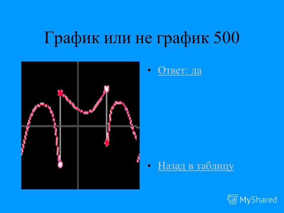 График или не график 500 Ответ: да Назад в таблицу