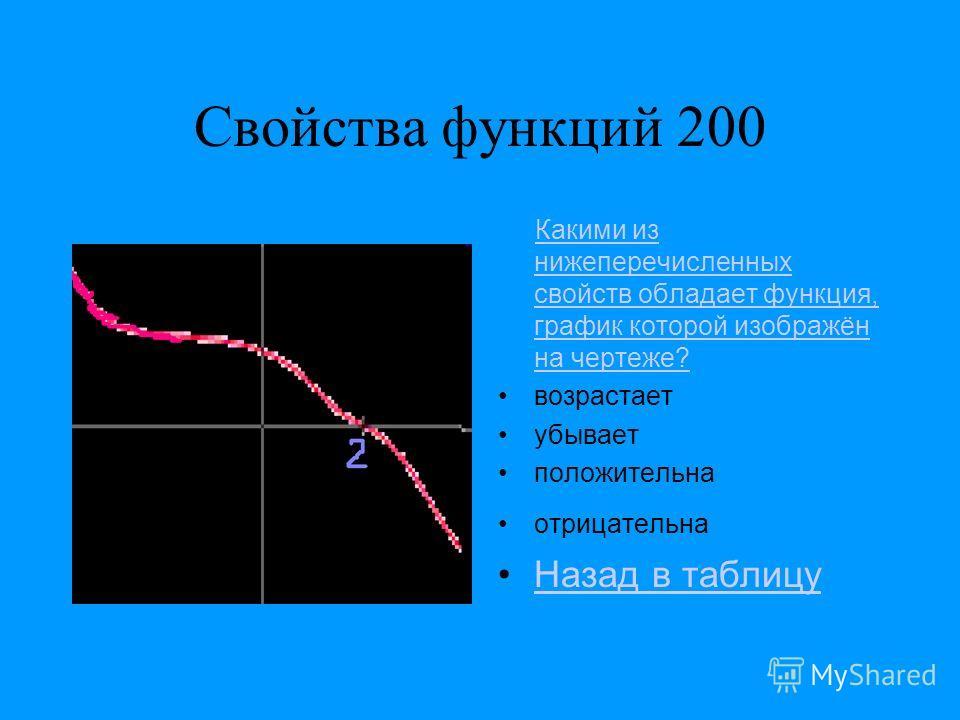 Свойства функций 200 Какими из нижеперечисленных свойств обладает функция, график которой изображён на чертеже?Какими из нижеперечисленных свойств обладает функция, график которой изображён на чертеже? возрастает убывает положительна отрицательна Наз