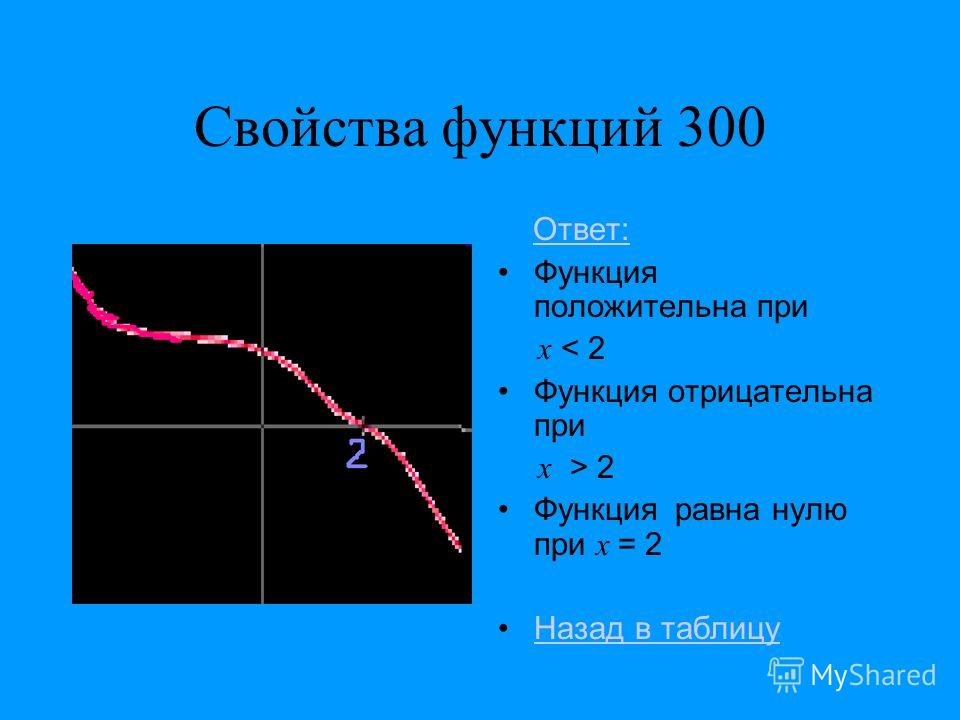 Свойства функций 300 Ответ: Функция положительна при x < 2 Функция отрицательна при x > 2 Функция равна нулю при x = 2 Назад в таблицу
