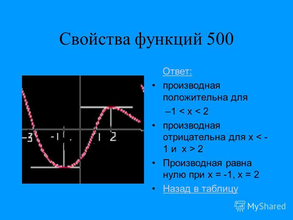 Свойства функций 500 Ответ: производная положительна для –1 < x < 2 производная отрицательна для x 2 Производная равна нулю при x = -1, x = 2 Назад в таблицу