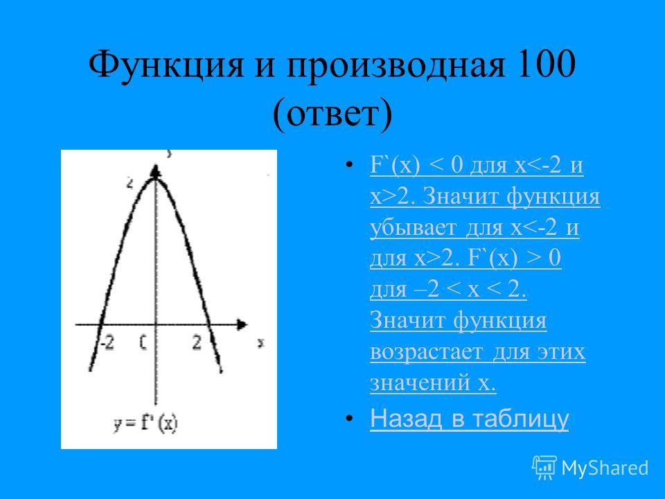 Функция и производная 100 (ответ) F`(x) 2. Значит функция убывает для x 2. F`(x) > 0 для –2 < x < 2. Значит функция возрастает для этих значений х.F`(x) < 0 для x2. Значит функция убывает для x2. F`(x) > 0 для –2 < x < 2. Значит функция возрастает дл