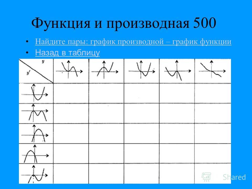 Функция и производная 500 Найдите пары: график производной – график функции Назад в таблицу