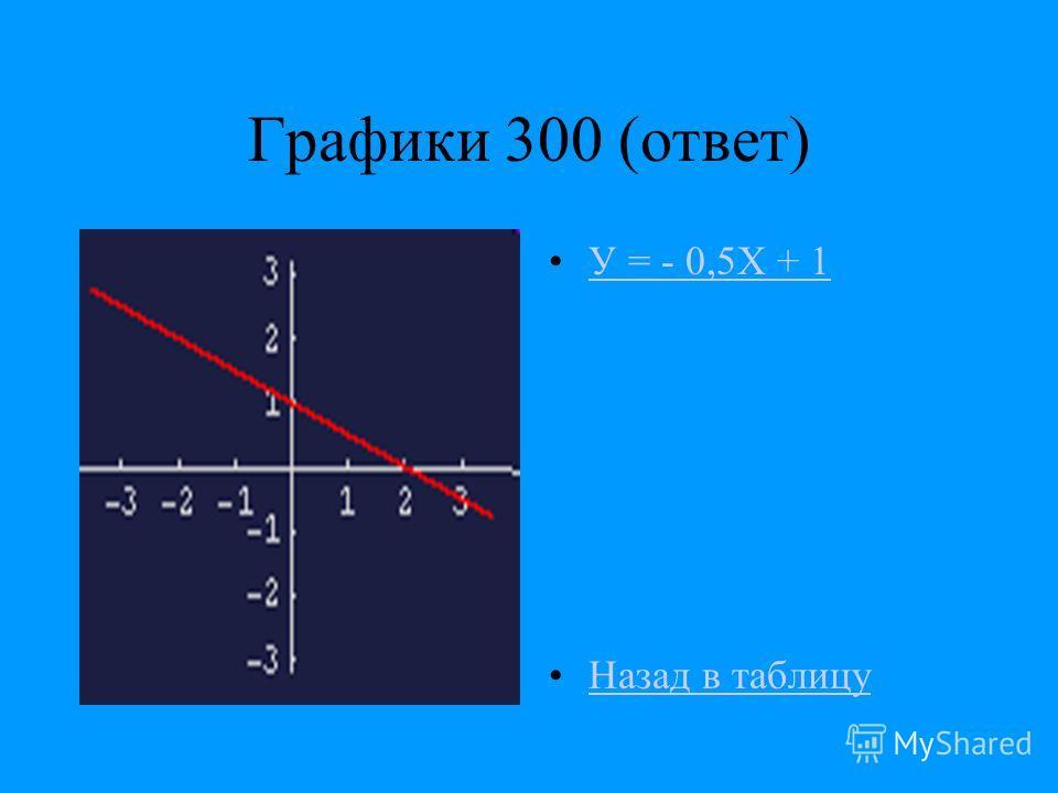 Графики 300 (ответ) У = - 0,5Х + 1 Назад в таблицу