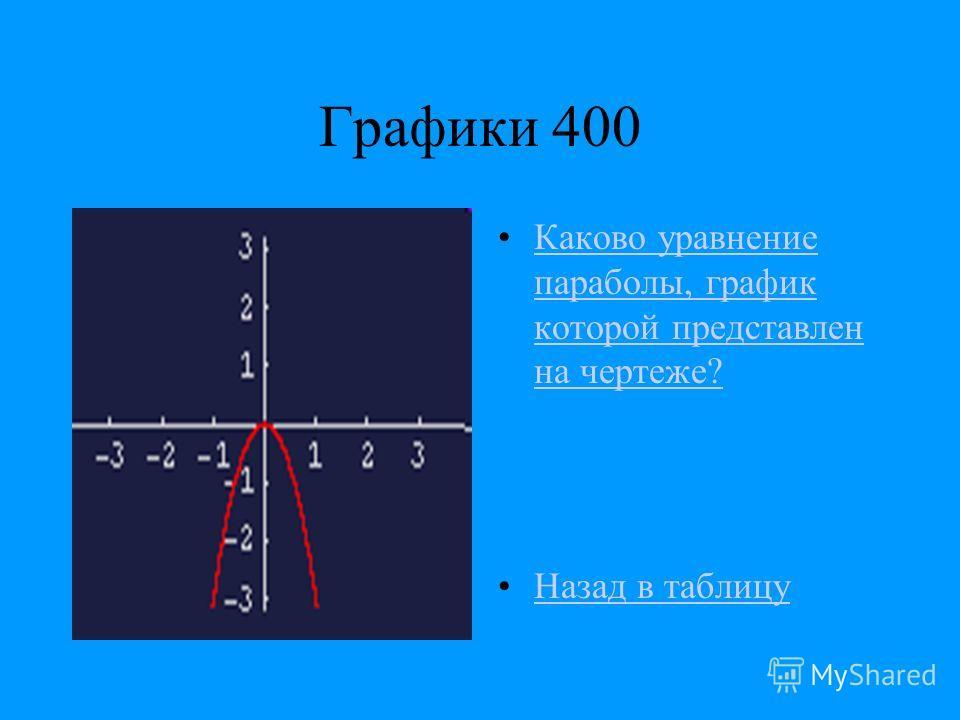 Графики 400 Каково уравнение параболы, график которой представлен на чертеже?Каково уравнение параболы, график которой представлен на чертеже? Назад в таблицу