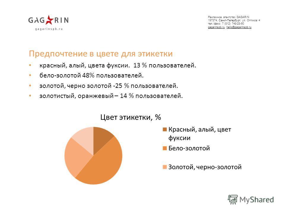 Предпочтение в цвете для этикетки красный, алый, цвета фуксии. 13 % пользователей. бело-золотой 48% пользователей. золотой, черно золотой -25 % пользователей. золотистый, оранжевый – 14 % пользователей. Рекламное агентство GAGARIN 197374, Санкт-Петер