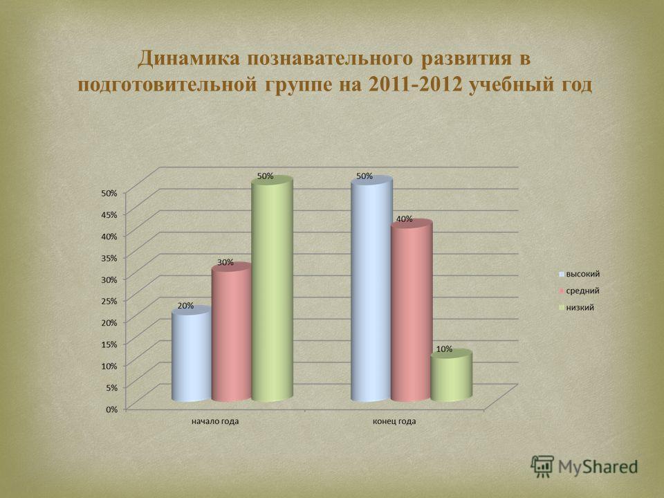 Динамика познавательного развития в подготовительной группе на 2011-2012 учебный год