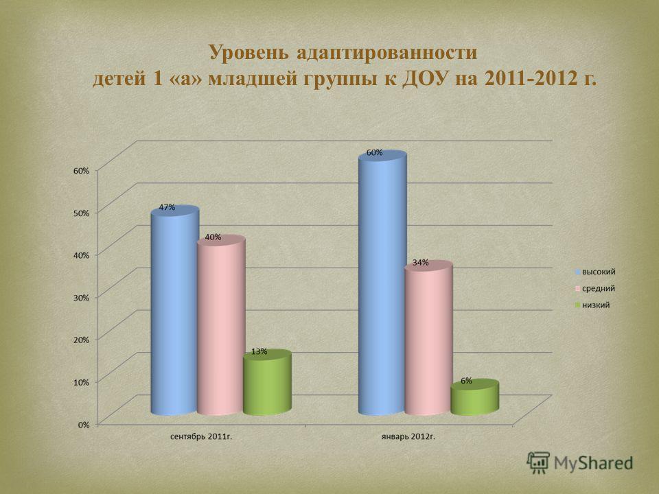 Уровень адаптированности детей 1 «а» младшей группы к ДОУ на 2011-2012 г.