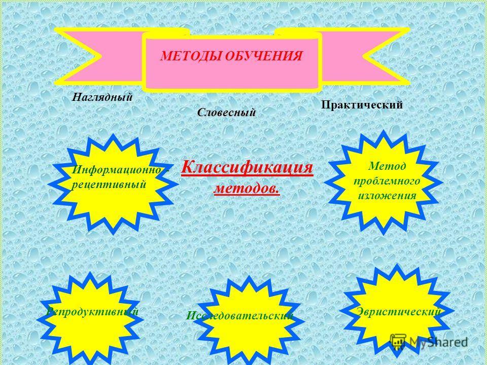 МЕТОДЫ ОБУЧЕНИЯ Наглядный Словесный Практический Классификация методов. Информационно - рецептивный Репродуктивный Исследовательский Эвристический Метод проблемного изложения