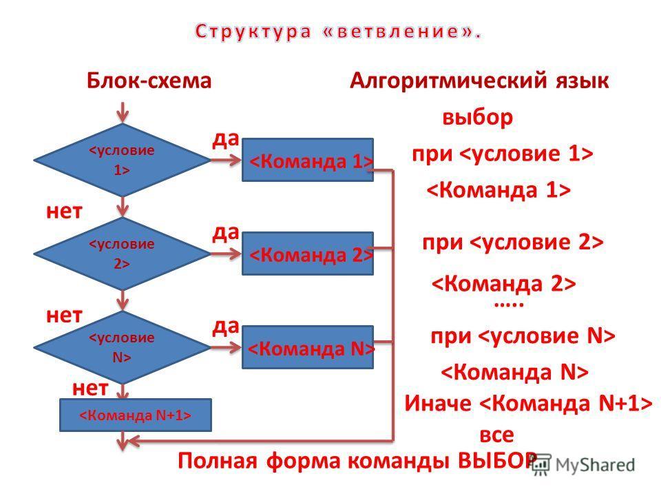 Блок-схемаАлгоритмический язык при нет Иначе Полная форма команды ВЫБОР да да да нет выбор при нет ….. все