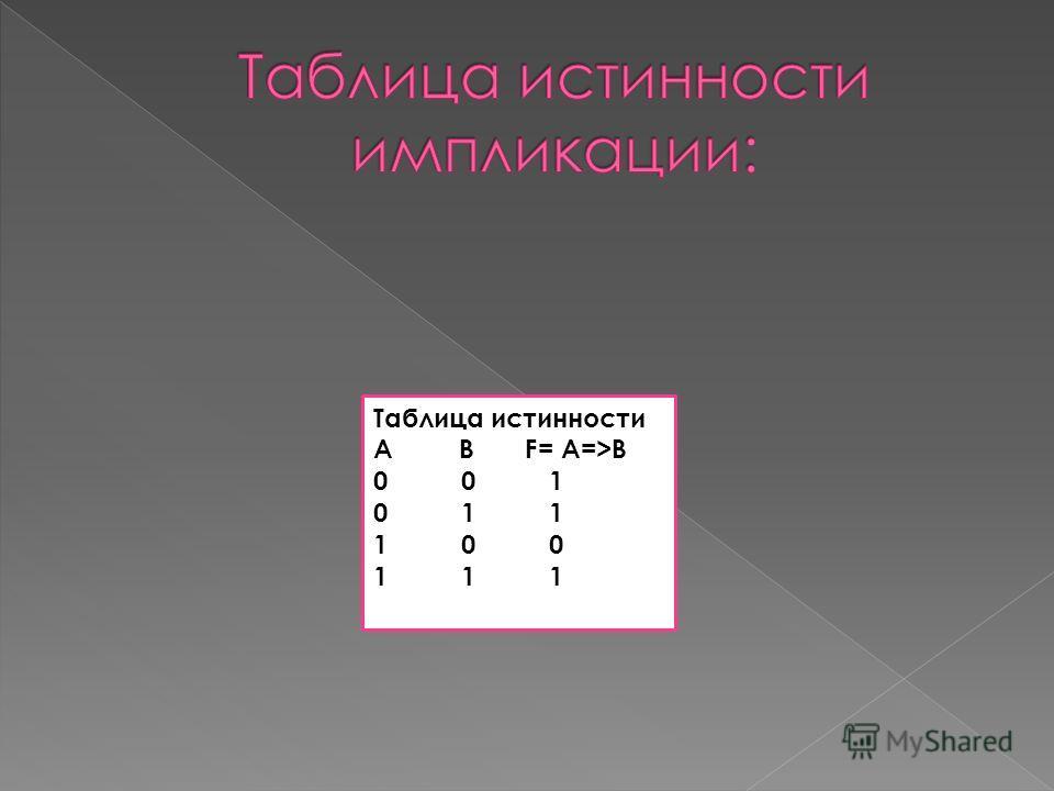 Таблица истинности А В F= A=>B 0 0 1 0 1 1 1 0 0 1 1 1