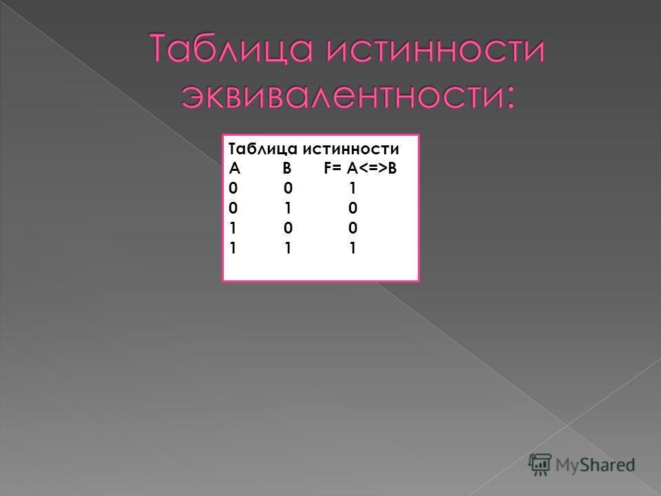 Таблица истинности А В F= A B 0 0 1 0 1 0 1 0 0 1 1 1