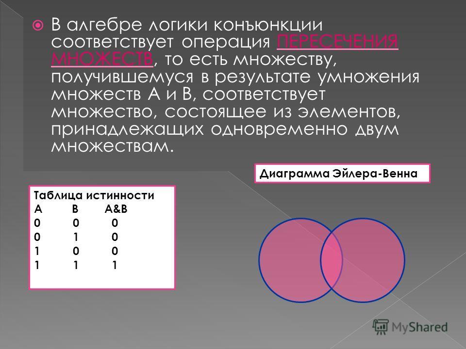 В алгебре логики конъюнкции соответствует операция ПЕРЕСЕЧЕНИЯ МНОЖЕСТВ, то есть множеству, получившемуся в результате умножения множеств А и В, соответствует множество, состоящее из элементов, принадлежащих одновременно двум множествам. Таблица исти