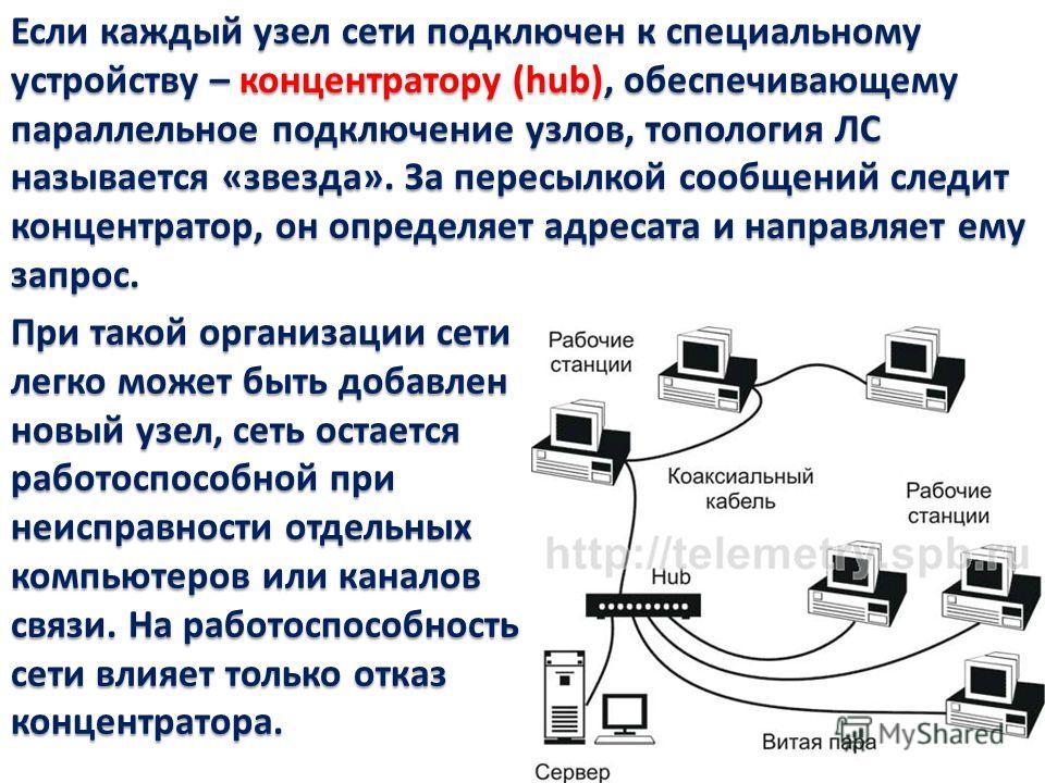 Если каждый узел сети подключен к специальному устройству – концентратору (hub), обеспечивающему параллельное подключение узлов, топология ЛС называется «звезда». За пересылкой сообщений следит концентратор, он определяет адресата и направляет ему за