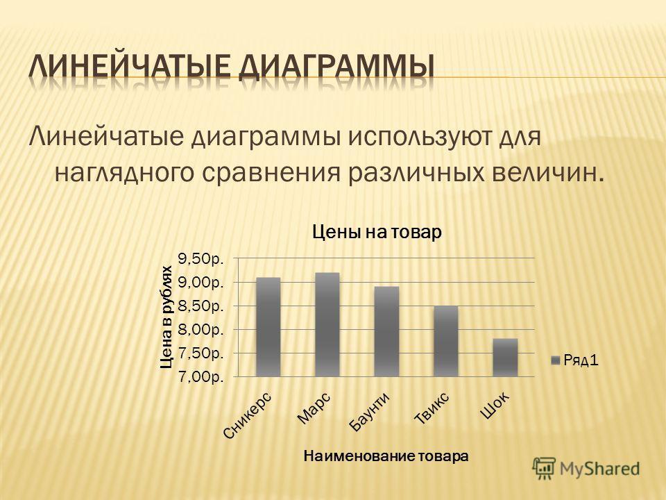 Линейчатые диаграммы используют для наглядного сравнения различных величин.