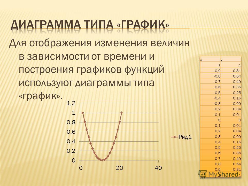 Для отображения изменения величин в зависимости от времени и построения графиков функций используют диаграммы типа «график».