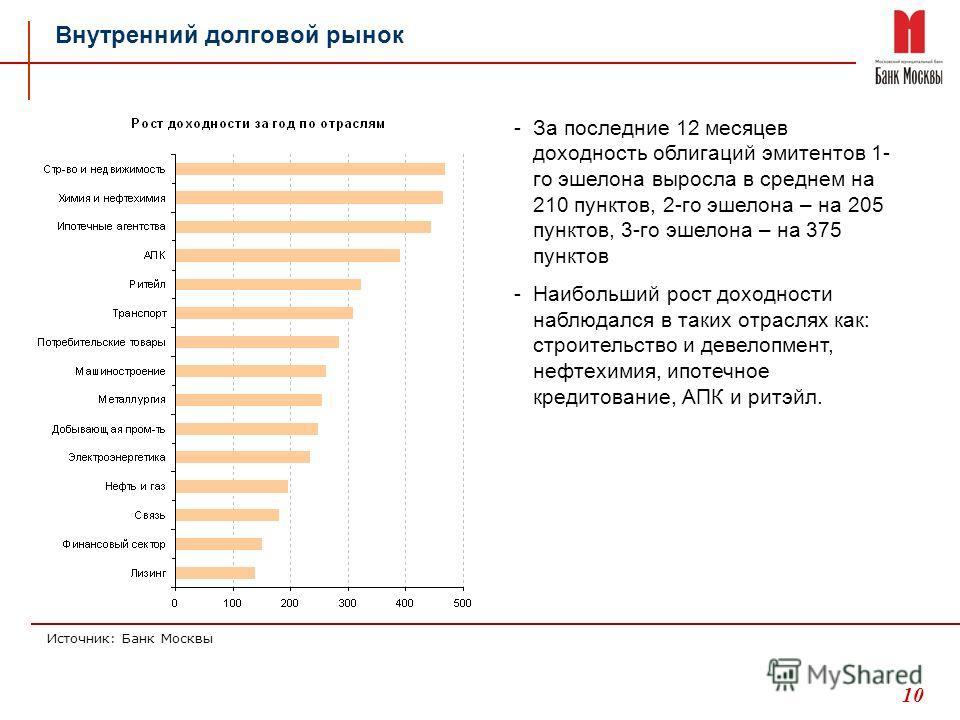 10 Внутренний долговой рынок -За последние 12 месяцев доходность облигаций эмитентов 1- го эшелона выросла в среднем на 210 пунктов, 2-го эшелона – на 205 пунктов, 3-го эшелона – на 375 пунктов -Наибольший рост доходности наблюдался в таких отраслях