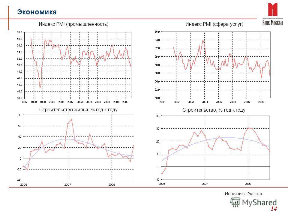 14 Экономика Индекс PMI (промышленность) Индекс PMI (сфера услуг) Строительство, % год к году Строительство жилья, % год к году Источник: Росстат