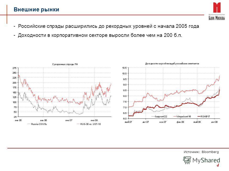 4 Внешние рынки -Российские спрэды расширились до рекордных уровней с начала 2005 года -Доходности в корпоративном секторе выросли более чем на 200 б.п. Источник: Bloomberg