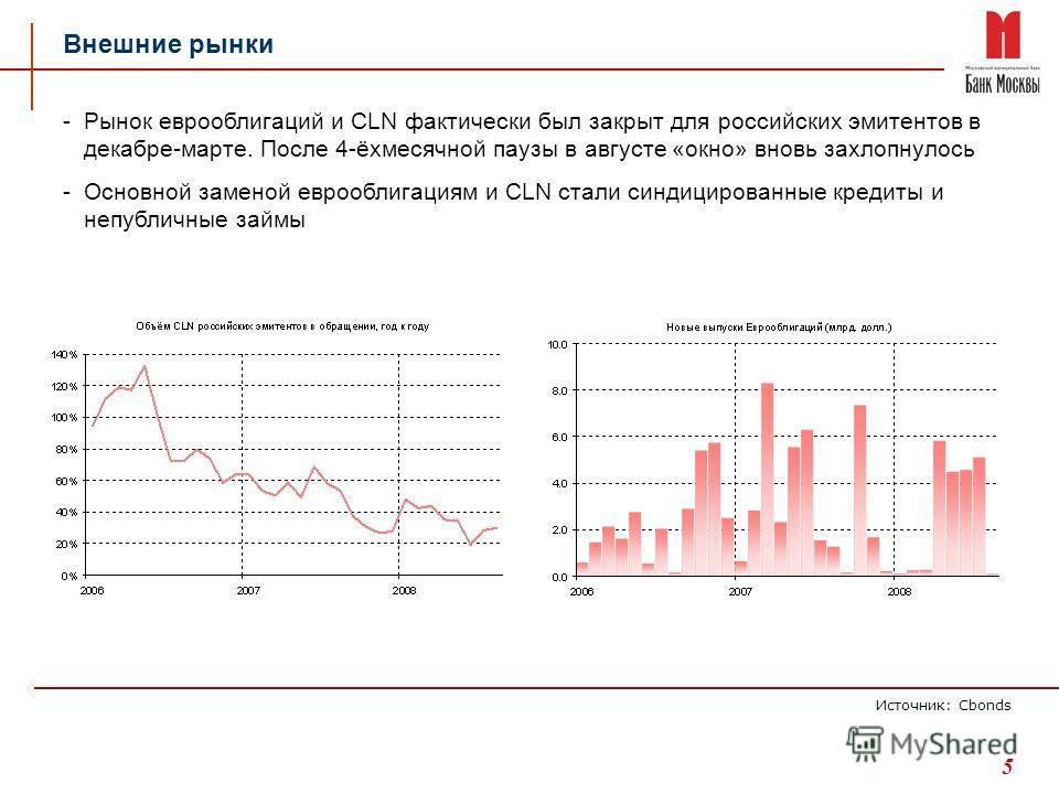 5 -Рынок еврооблигаций и CLN фактически был закрыт для российских эмитентов в декабре-марте. После 4-ёхмесячной паузы в августе «окно» вновь захлопнулось -Основной заменой еврооблигациям и CLN стали синдицированные кредиты и непубличные займы Внешние