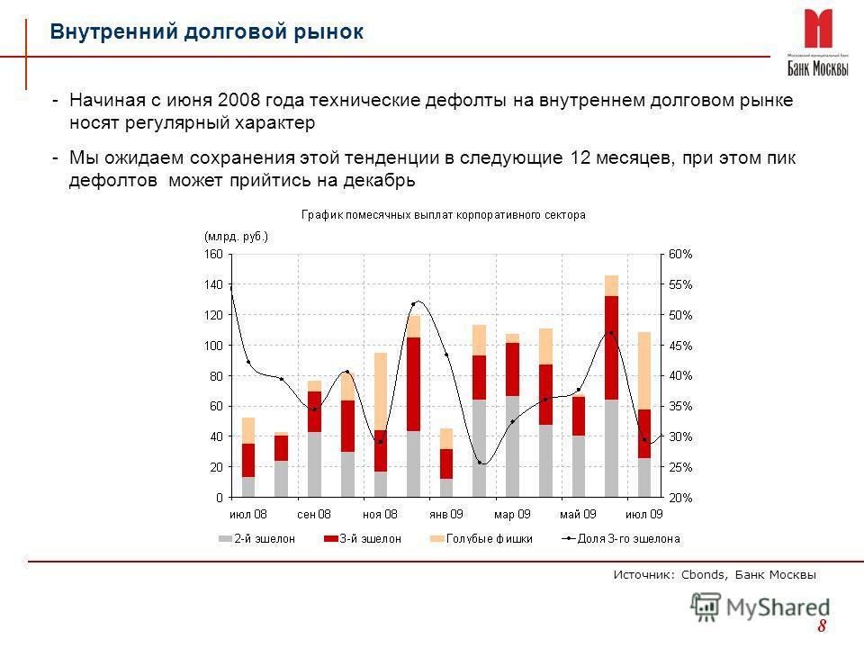 8 Внутренний долговой рынок Источник: Cbonds, Банк Москвы -Начиная с июня 2008 года технические дефолты на внутреннем долговом рынке носят регулярный характер -Мы ожидаем сохранения этой тенденции в следующие 12 месяцев, при этом пик дефолтов может п