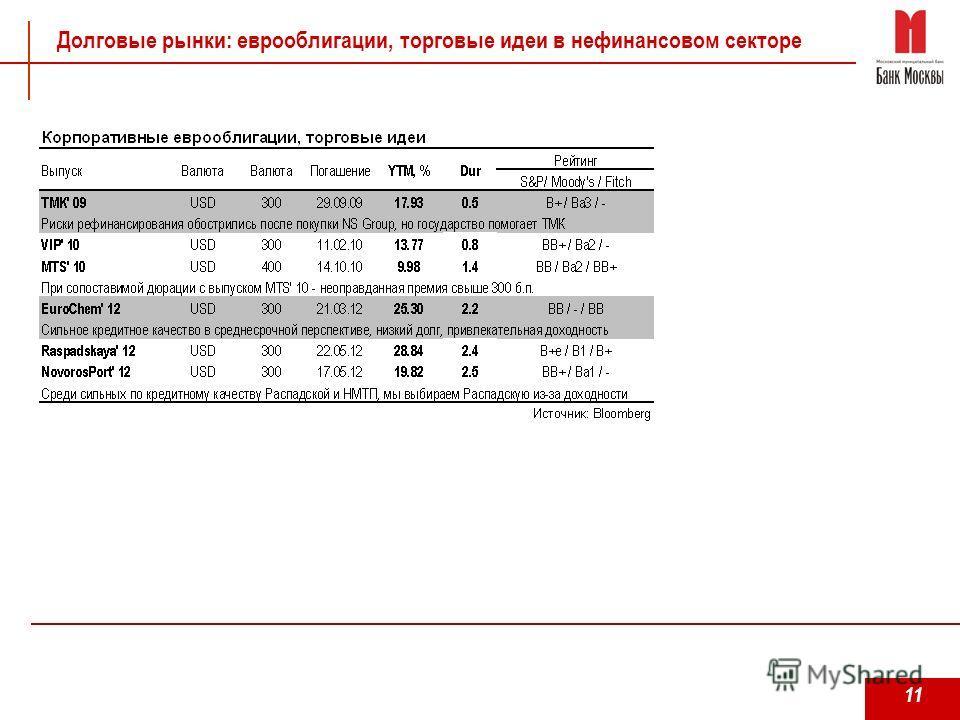 11 Долговые рынки: еврооблигации, торговые идеи в нефинансовом секторе