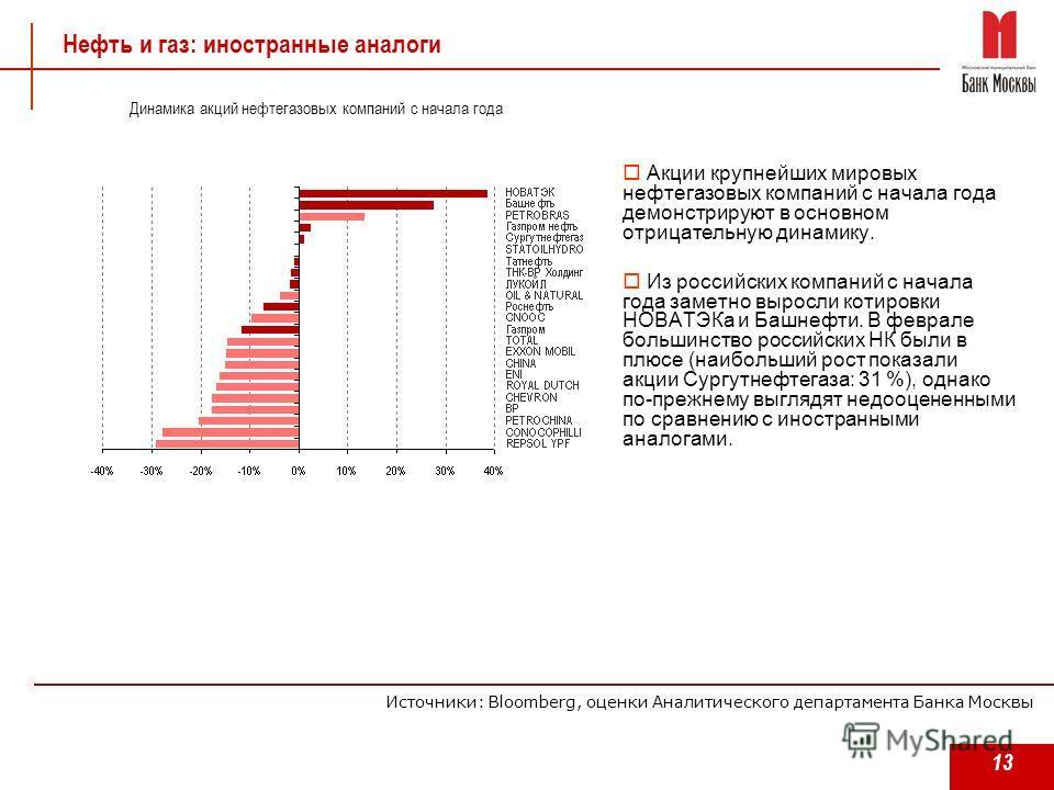 13 Нефть и газ: иностранные аналоги Акции крупнейших мировых нефтегазовых компаний с начала года демонстрируют в основном отрицательную динамику. Из российских компаний с начала года заметно выросли котировки НОВАТЭКа и Башнефти. В феврале большинств
