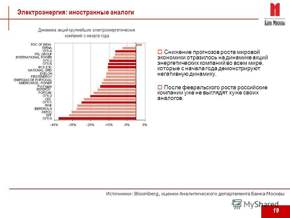 19 Электроэнергия: иностранные аналоги Снижение прогнозов роста мировой экономики отразилось на динамике акций энергетических компаний во всем мире, которые с начала года демонстрируют негативную динамику. После февральского роста российские компании