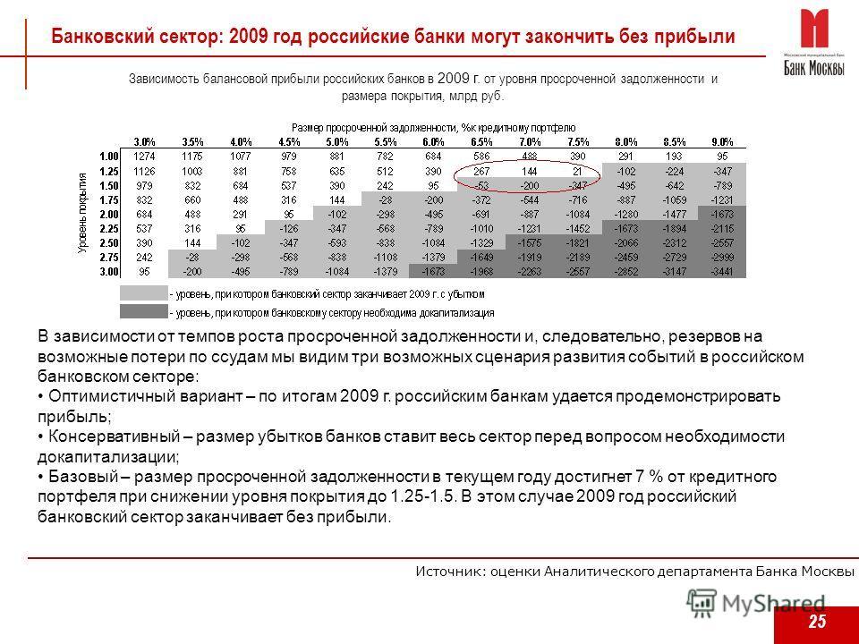25 Зависимость балансовой прибыли российских банков в 2009 г. от уровня просроченной задолженности и размера покрытия, млрд руб. В зависимости от темпов роста просроченной задолженности и, следовательно, резервов на возможные потери по ссудам мы види