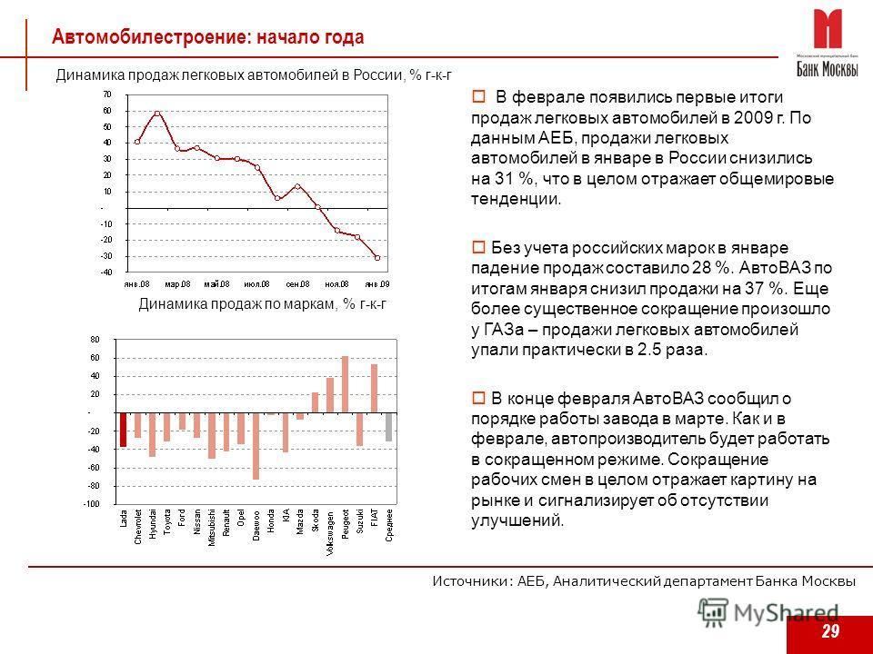29 Автомобилестроение: начало года В феврале появились первые итоги продаж легковых автомобилей в 2009 г. По данным АЕБ, продажи легковых автомобилей в январе в России снизились на 31 %, что в целом отражает общемировые тенденции. Без учета российски