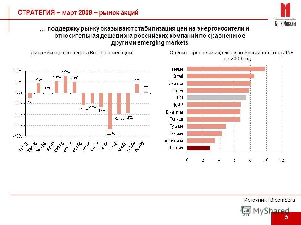 5 СТРАТЕГИЯ – март 2009 – рынок акций … поддержку рынку оказывают стабилизация цен на энергоносители и относительная дешевизна российских компаний по сравнению с другими emerging markets Оценка страновых индексов по мультипликатору P/E на 2009 год Ис
