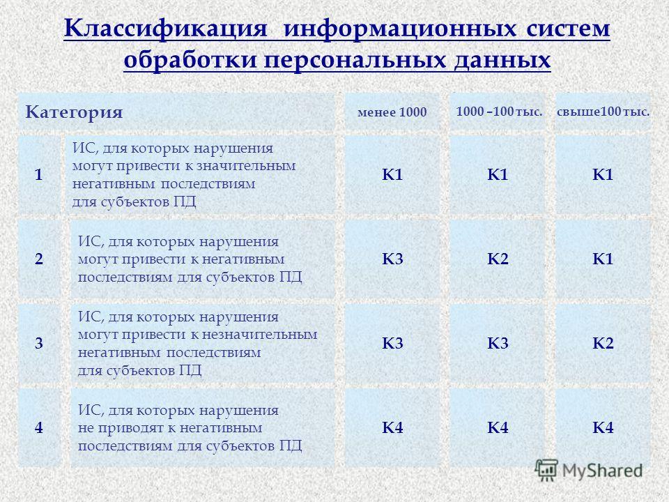Классификация информационных систем обработки персональных данных Категория 1 менее 1000 1000 –100 тыс.свыше100 тыс. К1 К3К2К1 К3 К2 К4 ИС, для которых нарушения могут привести к значительным негативным последствиям для субъектов ПД ИС, для которых н