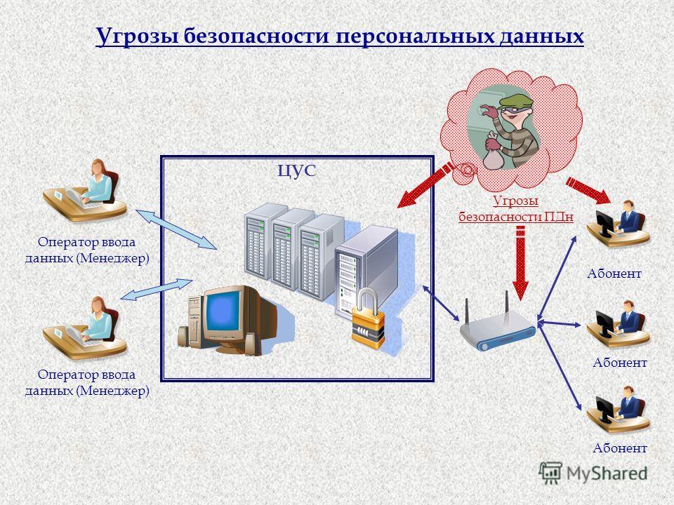 Угрозы безопасности персональных данных ЦУС Оператор ввода данных (Менеджер) Абонент Угрозы безопасности ПДн Оператор ввода данных (Менеджер) Абонент