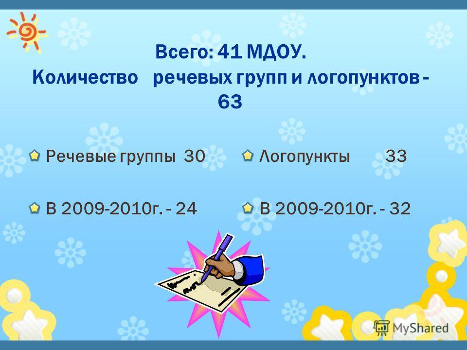 Всего: 41 МДОУ. Количество речевых групп и логопунктов - 63 Речевые группы 30 В 2009-2010г. - 24 Логопункты 33 В 2009-2010г. - 32