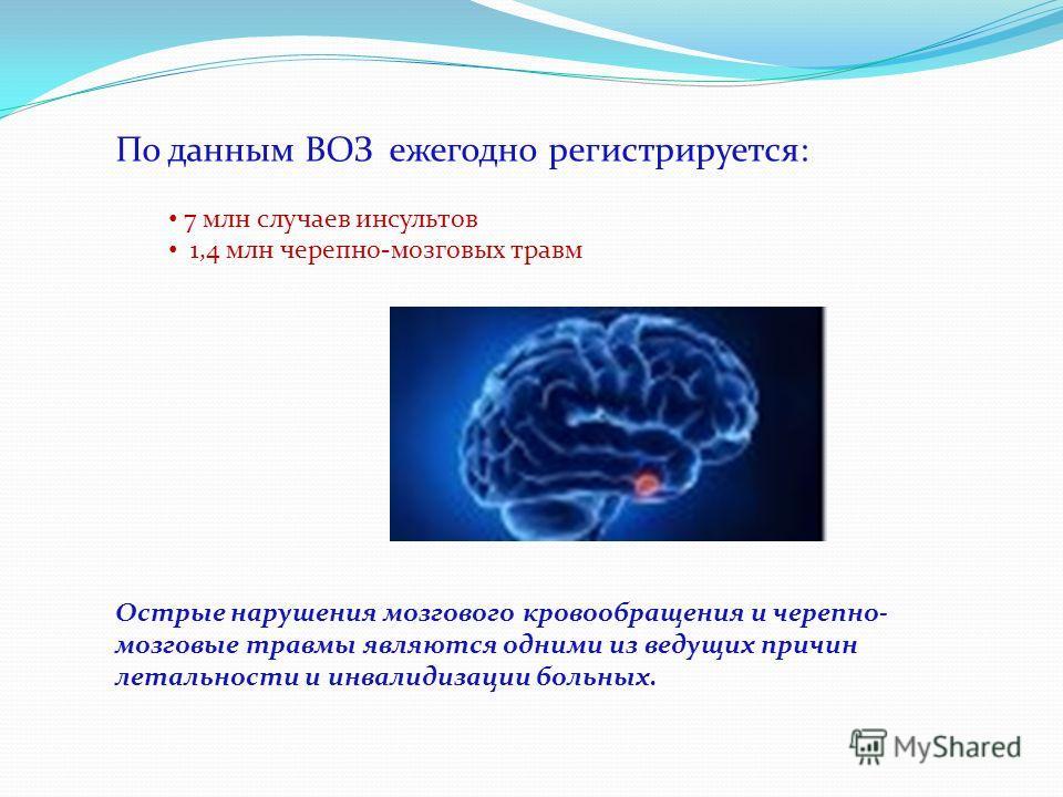 По данным ВОЗ ежегодно регистрируется: 7 млн случаев инсультов 1,4 млн черепно-мозговых травм Острые нарушения мозгового кровообращения и черепно- мозговые травмы являются одними из ведущих причин летальности и инвалидизации больных.