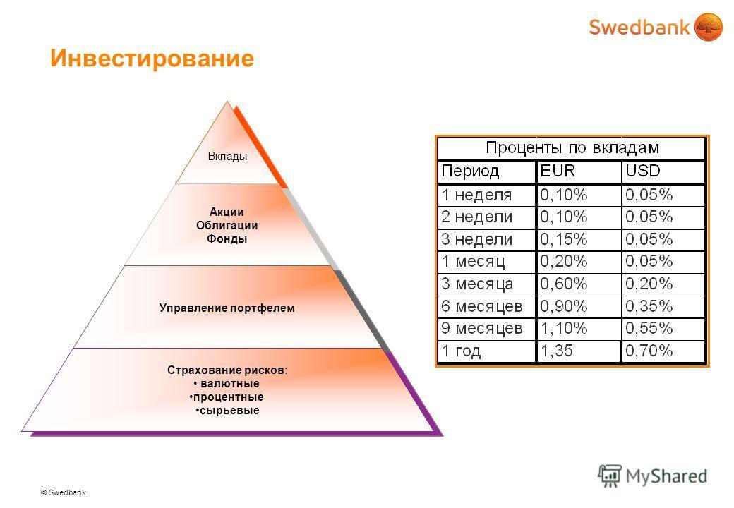 © Swedbank Инвестирование Вклады Акции Облигации Фонды Управление портфелем Страхование рисков: валютные процентные сырьевые