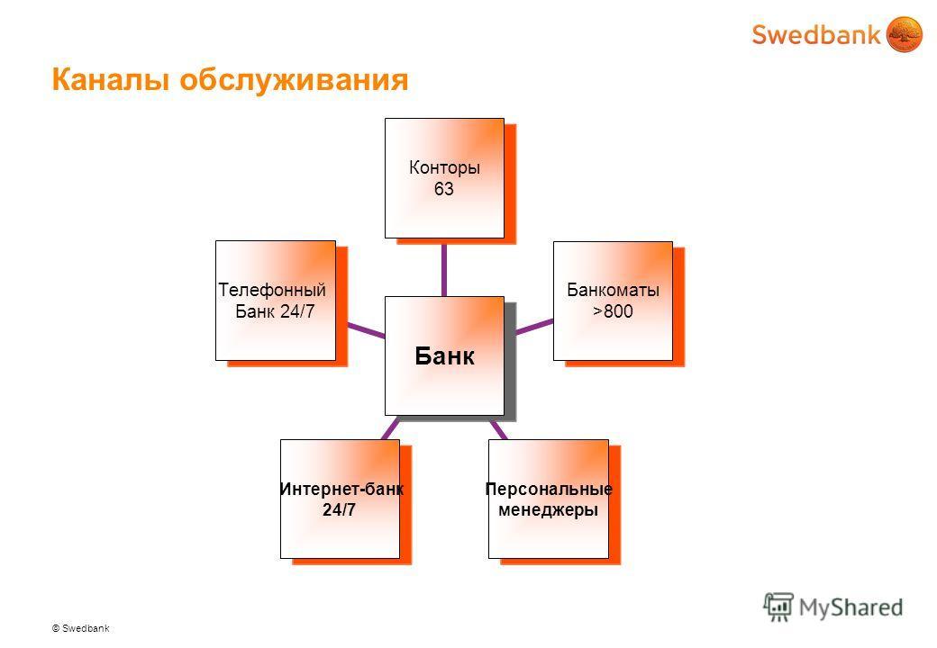 © Swedbank Каналы обслуживания Банк Конторы 63 Банкоматы >800 Персональные менеджеры Интернет-банк 24/7 Телефонный Банк 24/7
