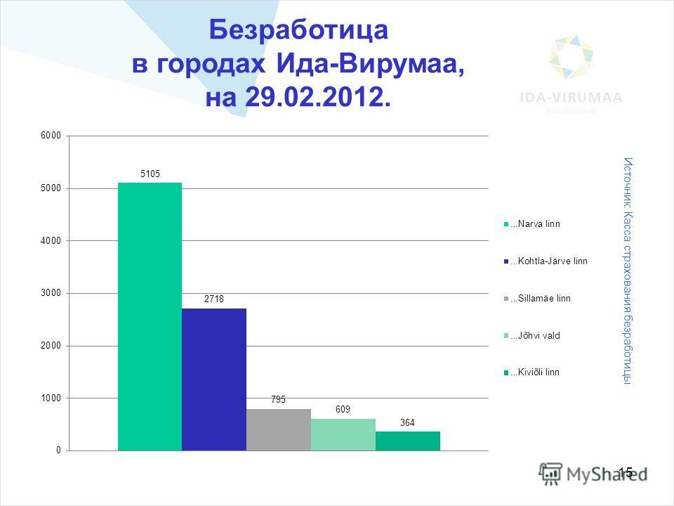 15 Безработица в городах Ида-Вирумаа, на 29.02.2012. Источник: Касса страхования безработицы