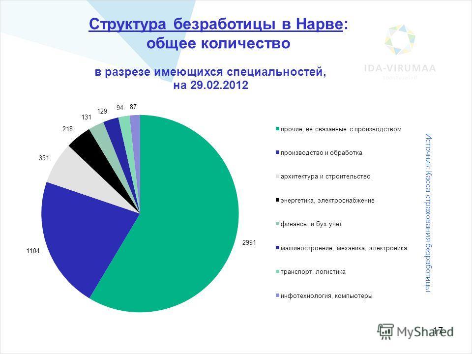 17 Структура безработицы в Нарве: общее количество Источник: Касса страхования безработицы
